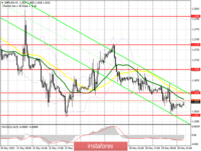 GBP/USD: plan for the European session on May 30. What to do with the pound, no one knows