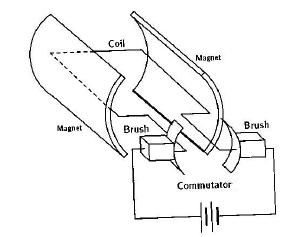 Cage Motor Wiring Diagram Free Download Schematic further Variable Sd Dc Motor Wiring Diagram moreover Electrical Wiring Diagram moreover Square D Mag ic Starter Wiring Diagram likewise Rotary Lift Switch Wiring Diagram. on 2 sd 3 phase motor wiring diagram