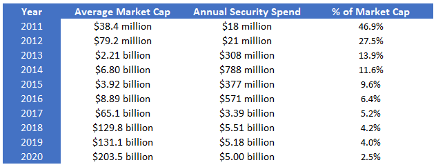 Bitcoin Annual Security
