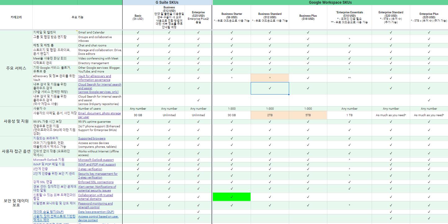Google Workspace vs. G Suite 플랜 비교표