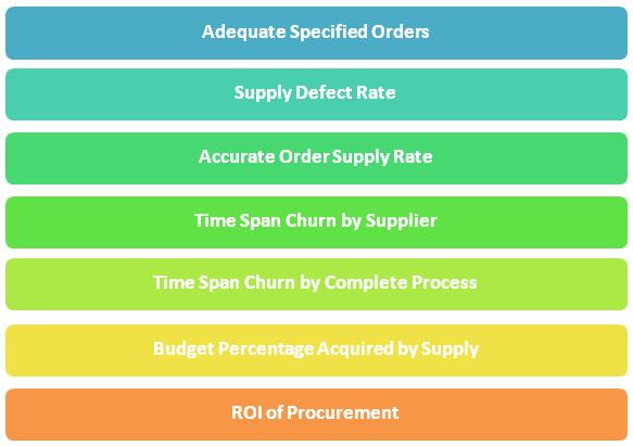 KPIs for Procurement