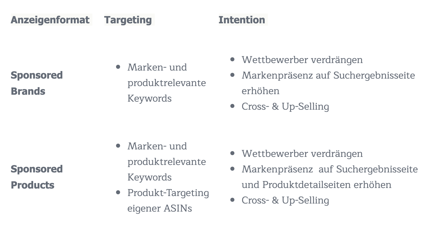 Targeting-Intention-Sponsored- Brands-Sponsored-Products