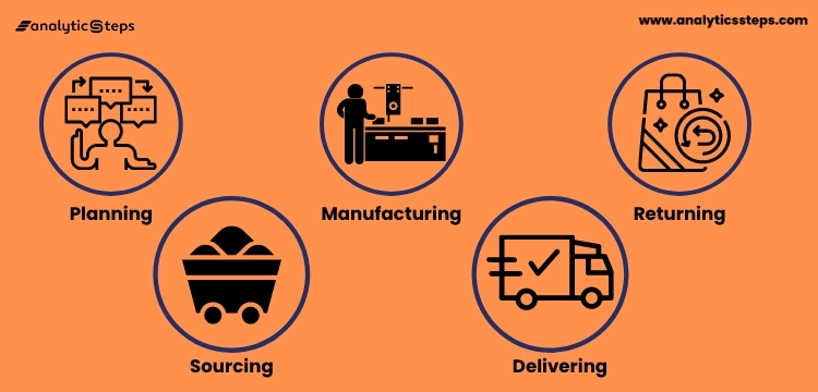 The five components of SCM are Planning, Sourcing, Manufacturing, Delivering, and Returning.