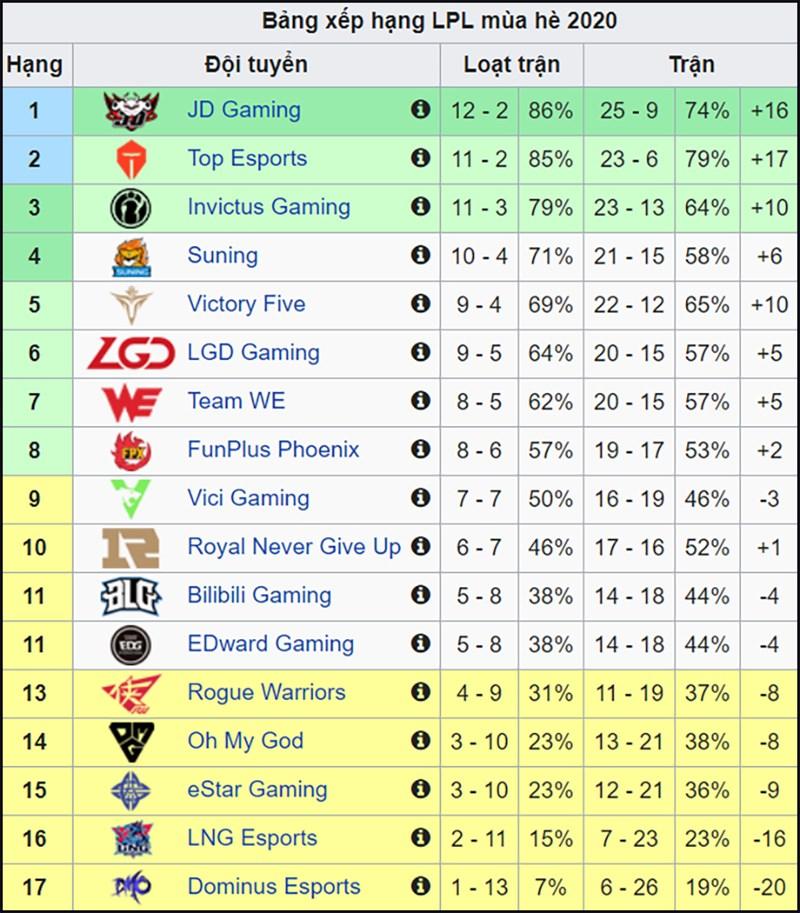 Bảng xếp hạng LPL mùa hè 2020 (Tuần 9)