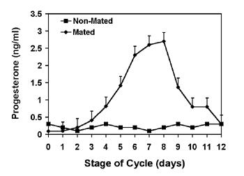 Concentración media (+eem) de progesterona sérica en hembras no gestantes, no apareadas (cuadrado) y apareadas (triángulo).
