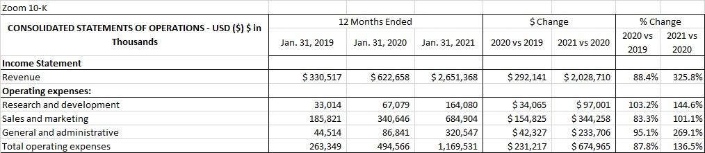 Zoom 2020 Operating Expense Analysis