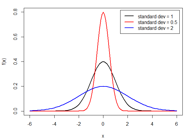 Statistical Moments distributions