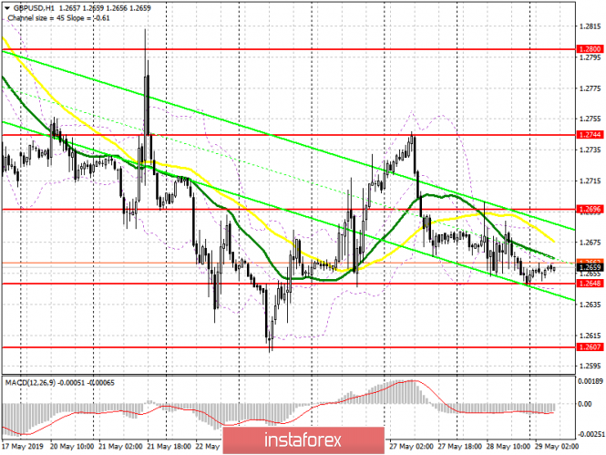 GBP/USD: plan for the European session on May 29. Wanting to buy a pound less and less