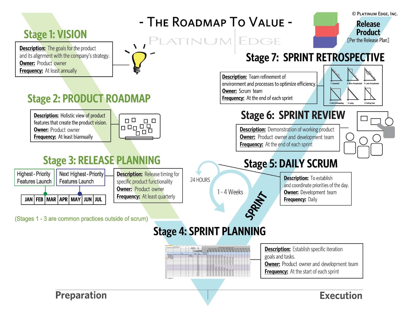 Agile Management agile project management events | platinum edge