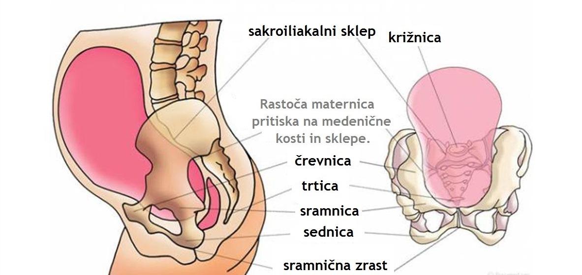 medenicna bolecina