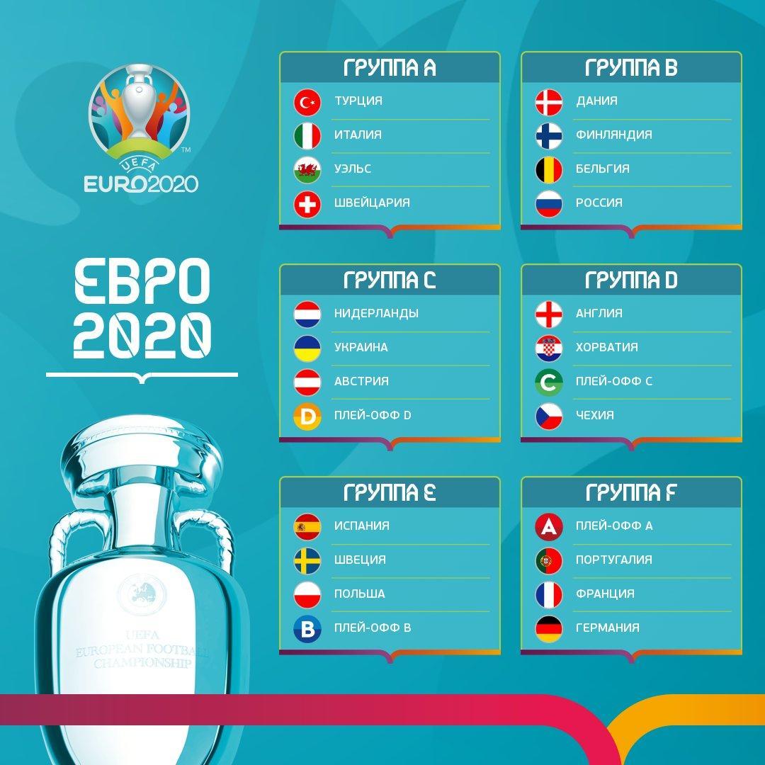 Евро 2020 группы