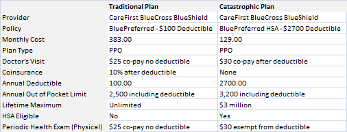Catastrophic Health Insurance Plan Comparison