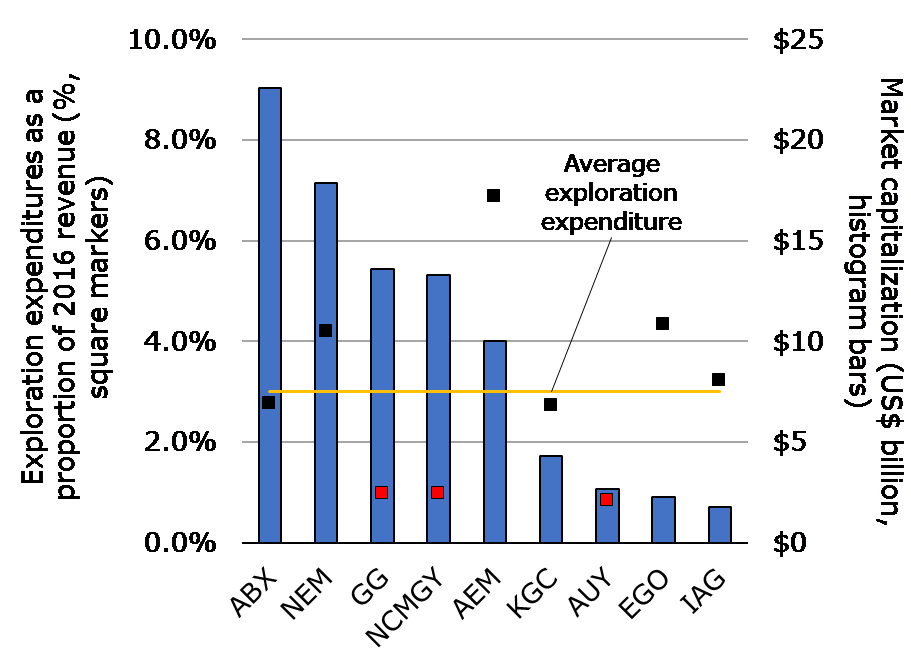 Rant_exploration expenditures.png