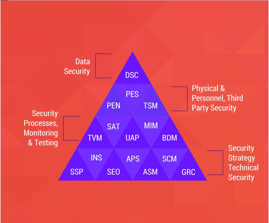 Foundation Elements of DSCI Security Framework