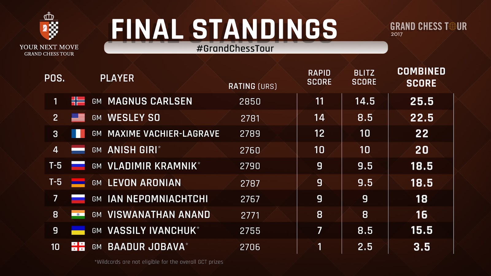FINAL STANDINGS_AFTER BLITZ R18.jpg