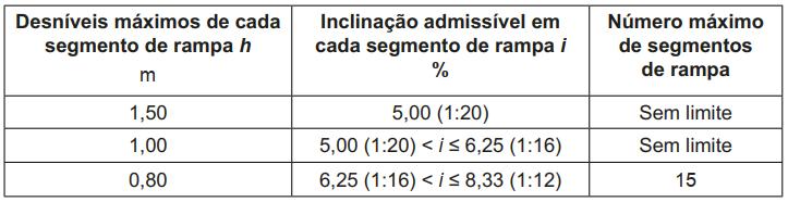 tabela contendo as inclinações admissíveis com relação aos desníveis