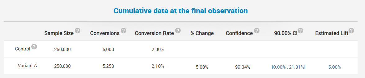 How to interpret your final observation results?