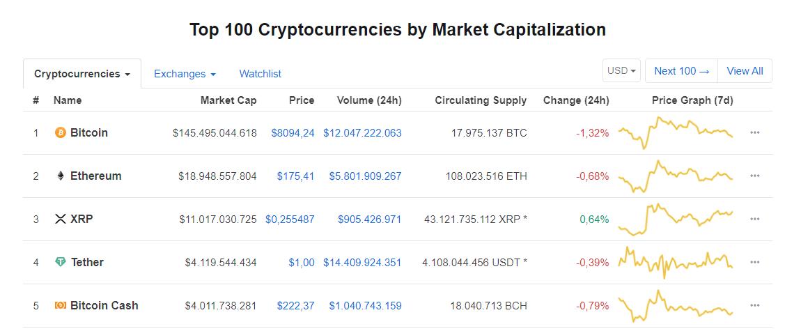 Las 5 criptomonedas con mayor capitalización de mercado según CoinMarketCap
