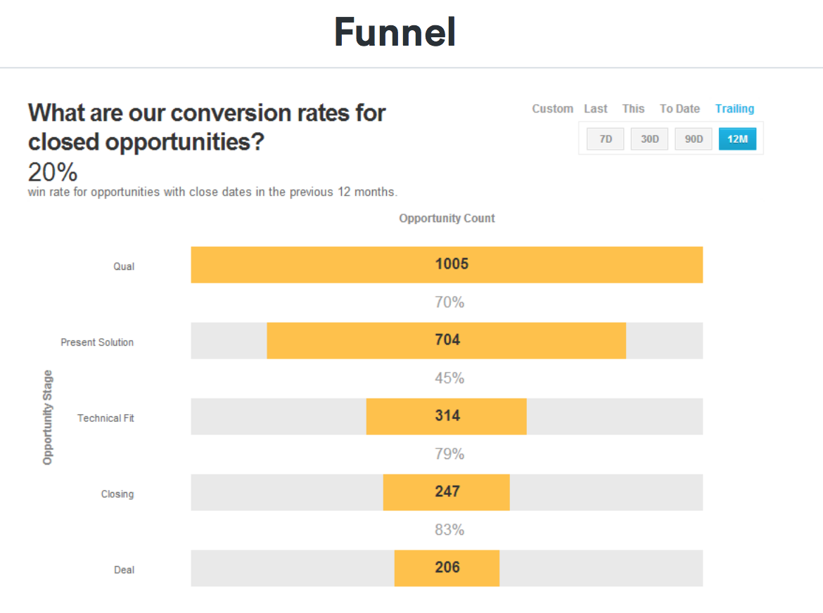 sales funnel example in GTM strategy