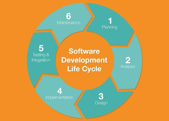 SDLC framework