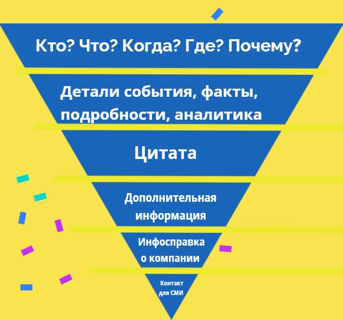 Перевернутая пирамида
