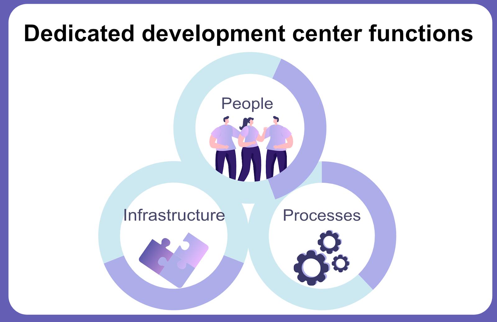 Dedicated development center functions