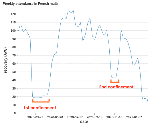 weekly attendance in French malls