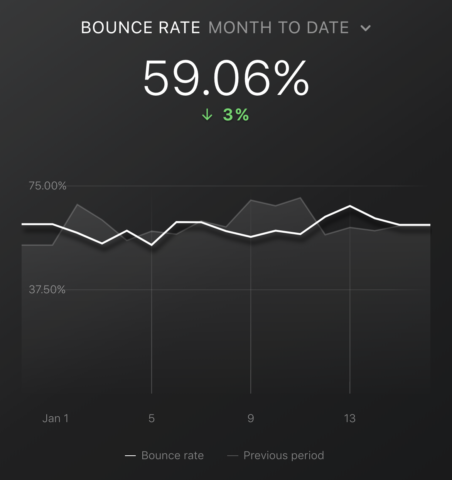 Top Google Analytics Metrics: Bounce Rate