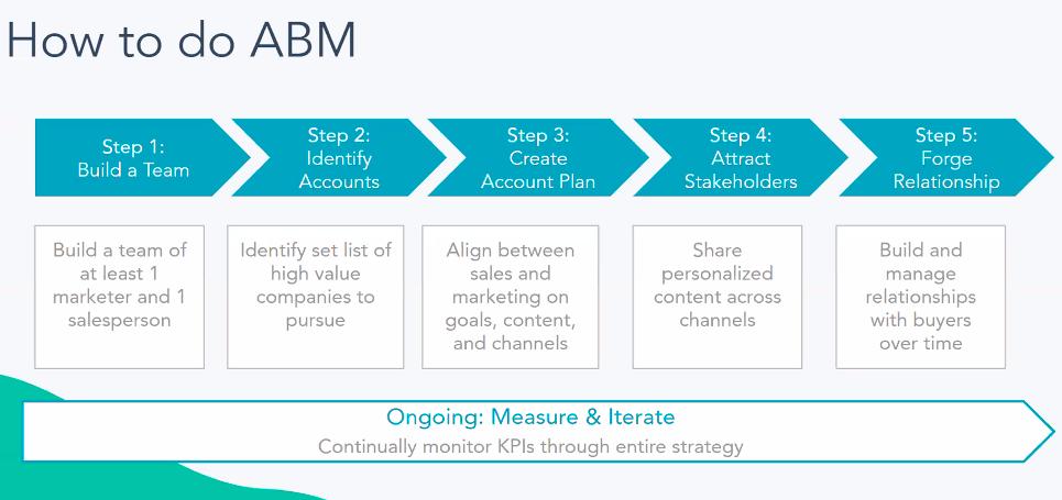 How to do ABM