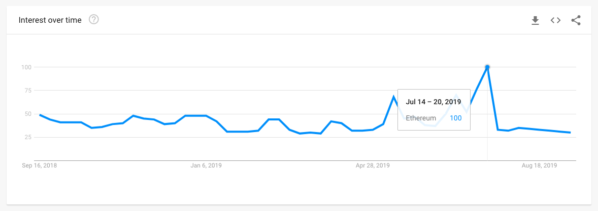 Ethereum Popularity Google Trends