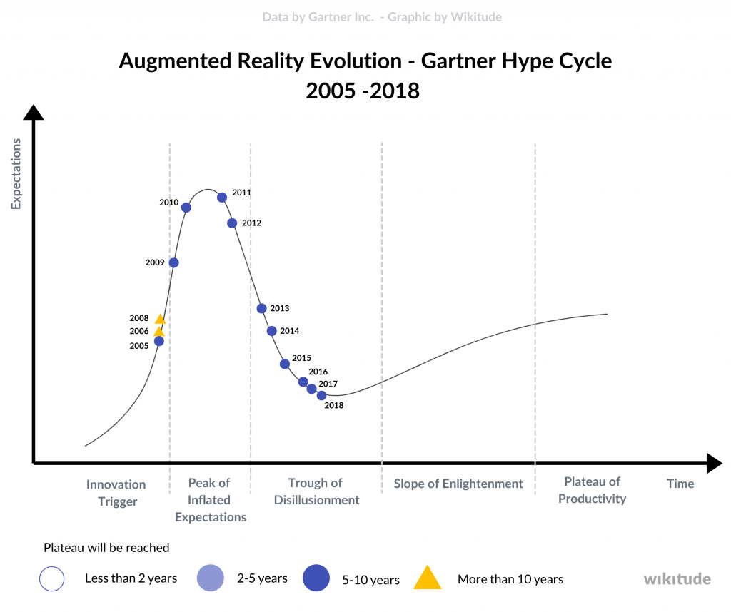 Augmented reality evolution in the Gartner Hype Cycle from 2005 until 2020.