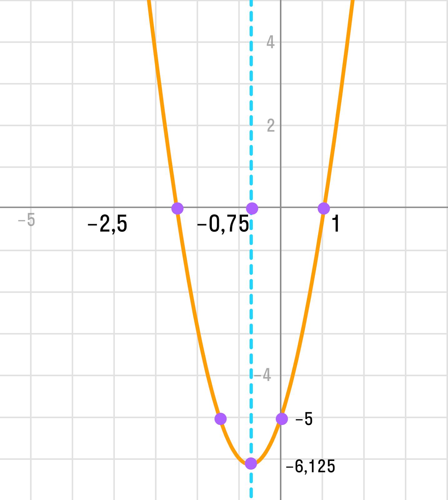 график параболы примера 2x<sup>2</sup> + 3x - 5 = 0