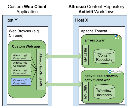 Getting Started with Alfresco Application Devel... | Alfresco Community