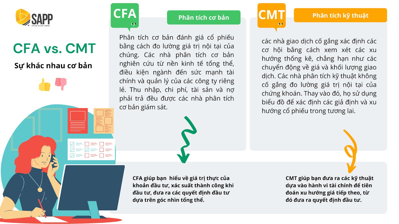 So Sánh Chứng Chỉ CFA Và Chứng Chỉ CMT - Lựa Chọn Nào Cho Dân Tài Chính?