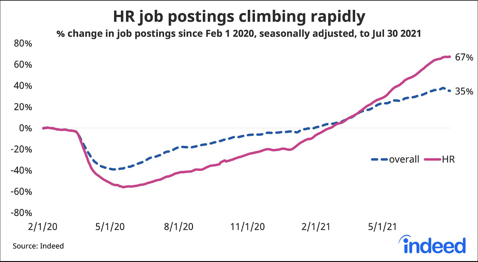 "Line graph titled ""HR job postings up sharply."""