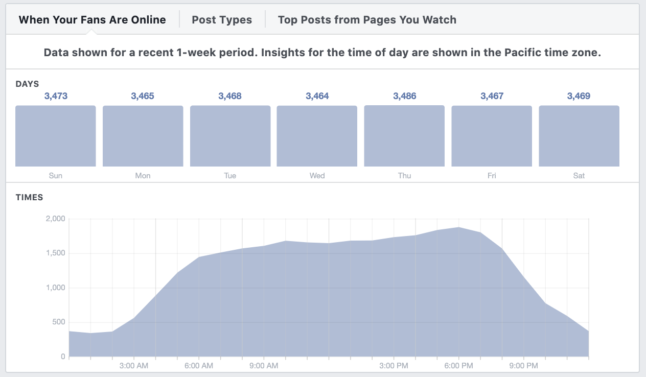 Screenshot of Facebook Page Insights data depicting times when the Facebook fans are online and what times they interact with Facebook content.