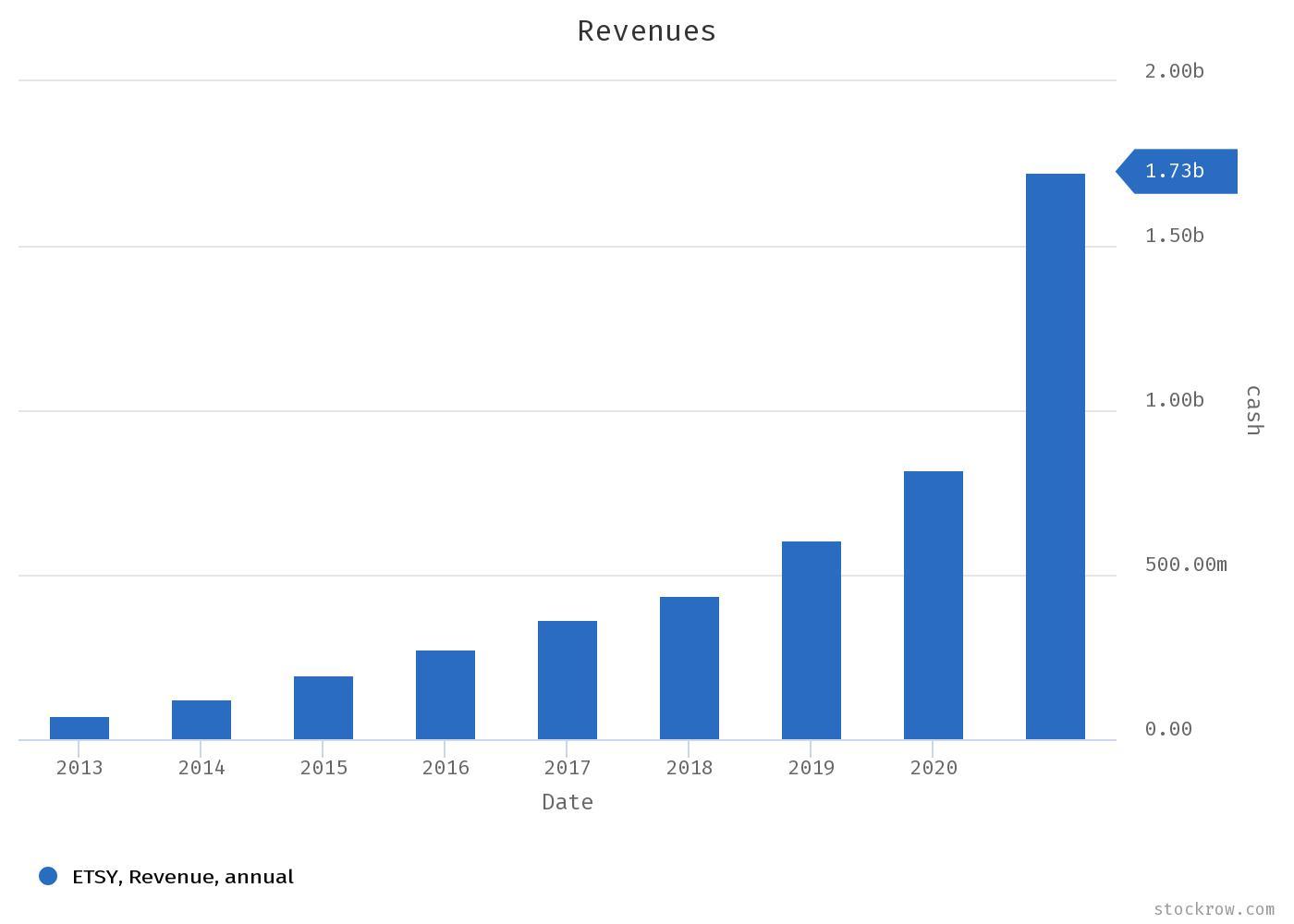 Etsy Stock Forecast Revenues Snapshot