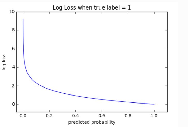presenting the graph for cross-entropy loss which is also known as log loss under classification losses