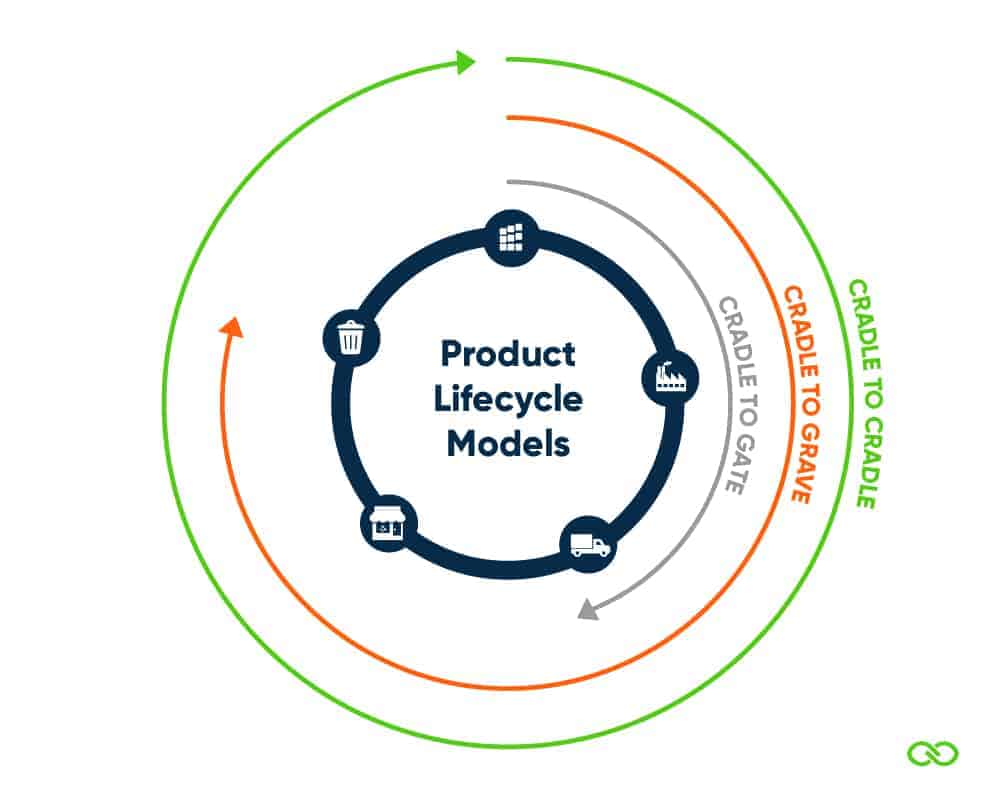 Life cycle assessment is a cradle-to-grave or cradle-to-cradle analysis technique to assess environmental impacts associated with all the stages of a product's life, which is from raw material extraction through materials processing, manufacture, distribution, and use. From: Environmental Management, 2017