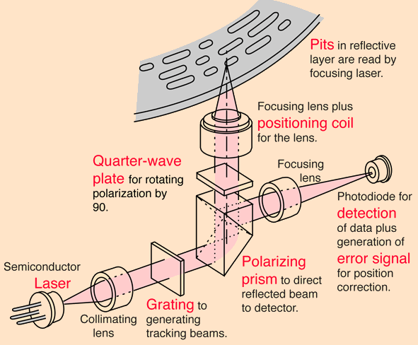 Laser technology, definition, applications, and challenges - Physics