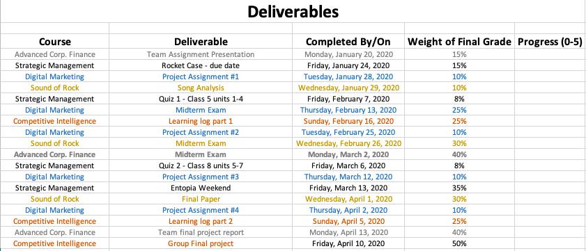Courses deliverables table