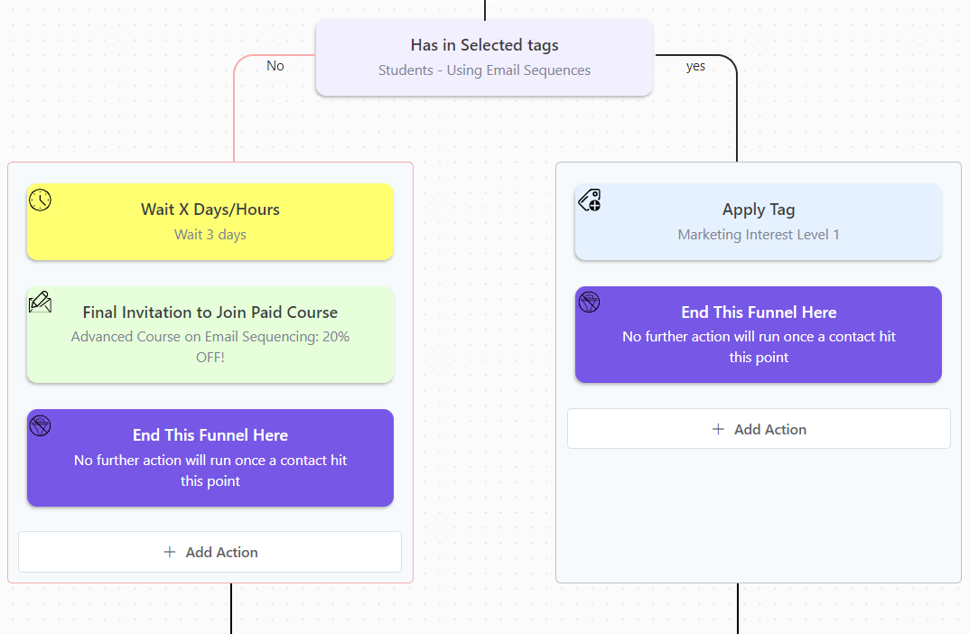 creating a learndash sales conversion funnel