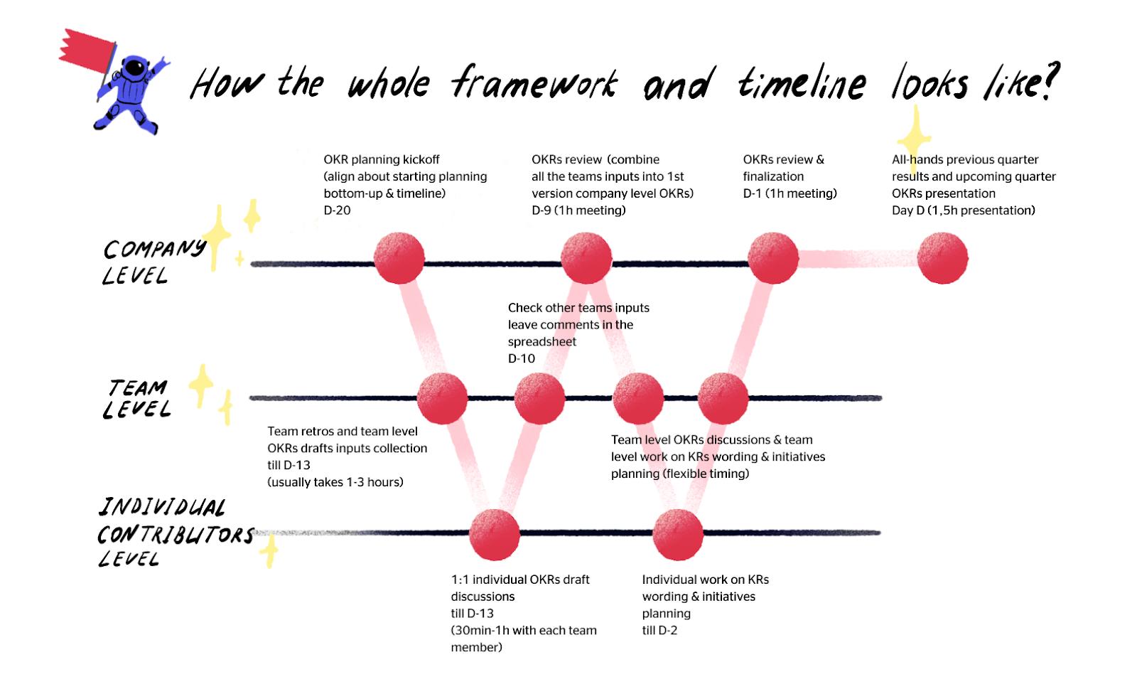 how the whole W framework and timeline looks like