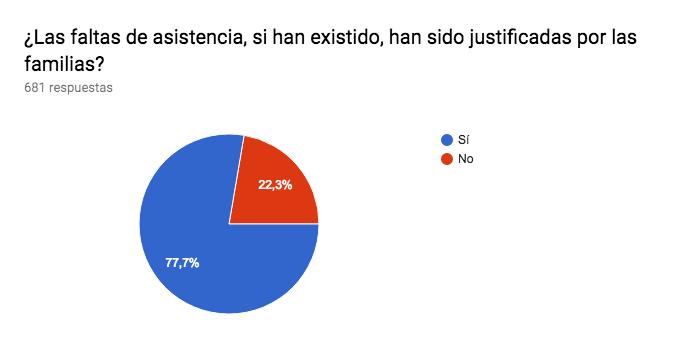 Gráfico de respuestas de formularios. Título de la pregunta:¿Las faltas de asistencia, si han existido, han sido justificadas por las familias?. Número de respuestas:681 respuestas.