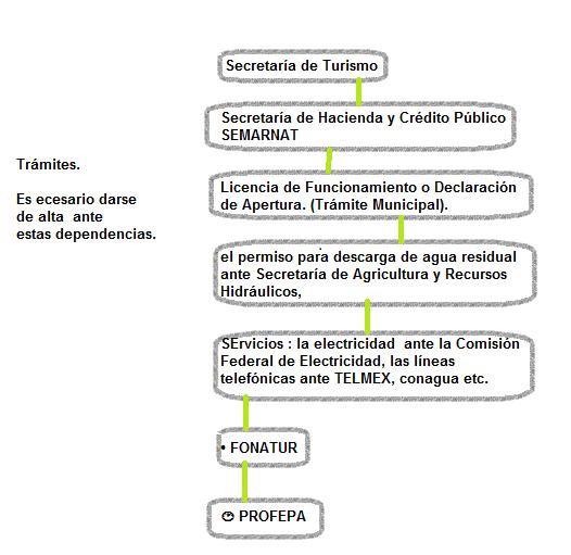 Administracin de empresas tursticas online asa1u2ea diagrama de flujo que contenga los trmites de apertura que debe seguir un establecimiento de tipo hotelero ccuart Gallery