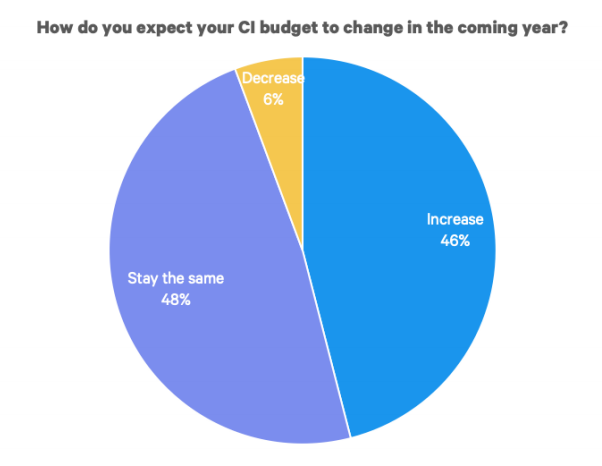 CI budgets are rising - Trends in competitive intelligence