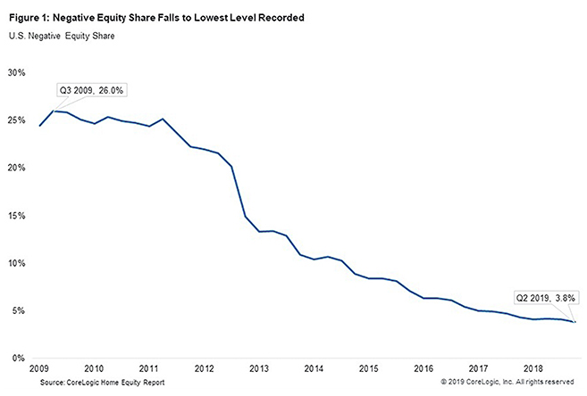Negative equity leads to bankruptcies