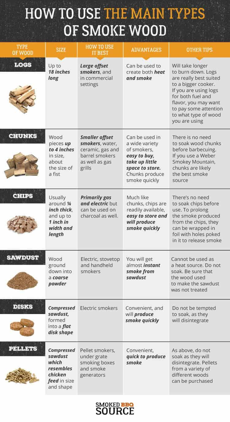 Guide to using different types of wood