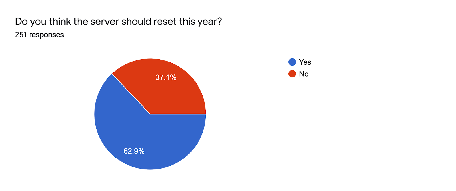 Forms response chart. Question title: Do you think the server should reset this year? . Number of responses: 251 responses.