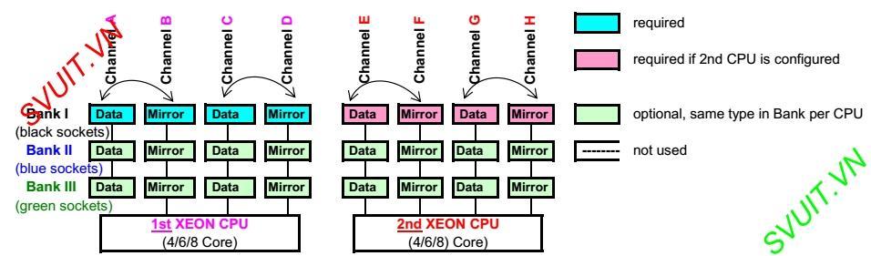 Memory mirroring